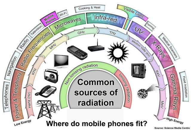 EMF Shields - Protect Your Body from Electromagnetic Fields